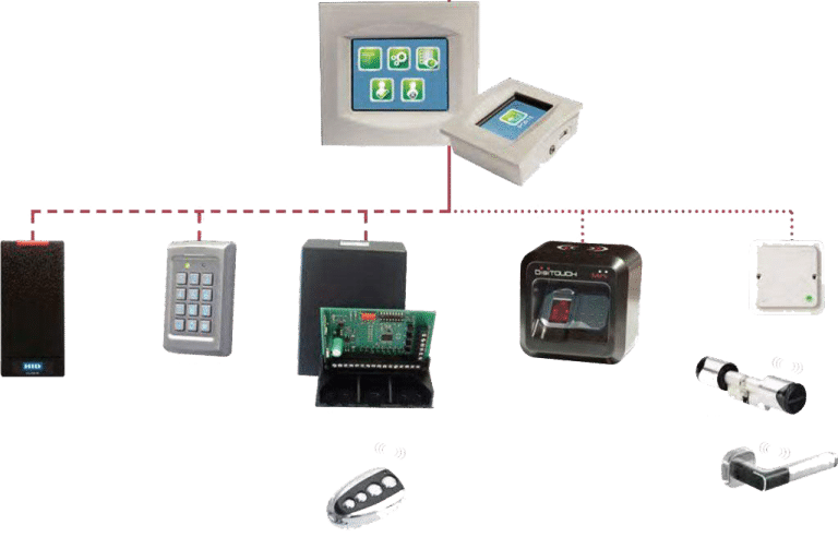 Système de contrôle d'accès complètement autonome