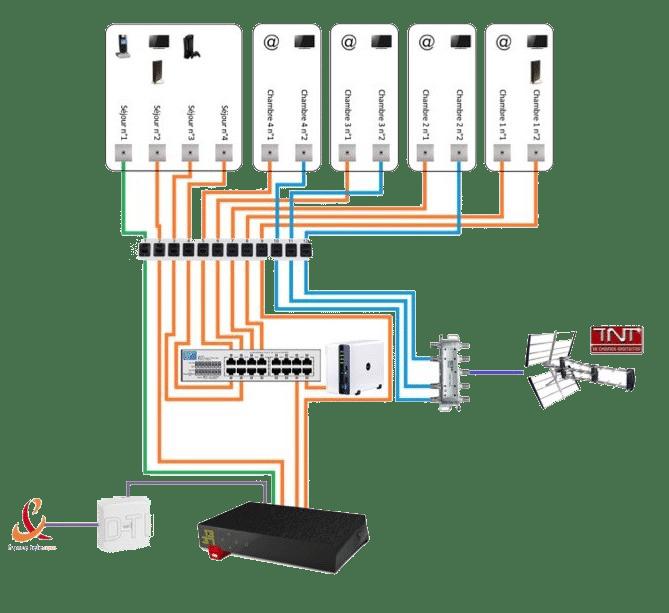 Immo Concept spécialiste dans le courant faible 12/24 volts